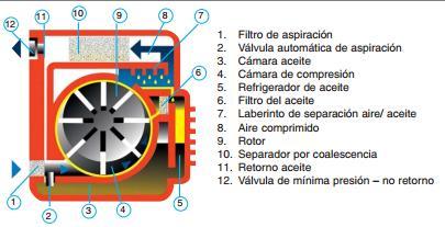 rotativo de paletas compresor